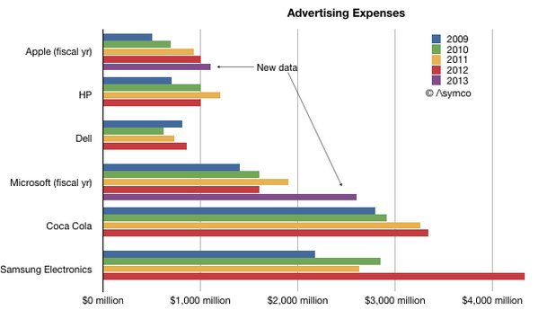 Tech-Advertising-Budgets